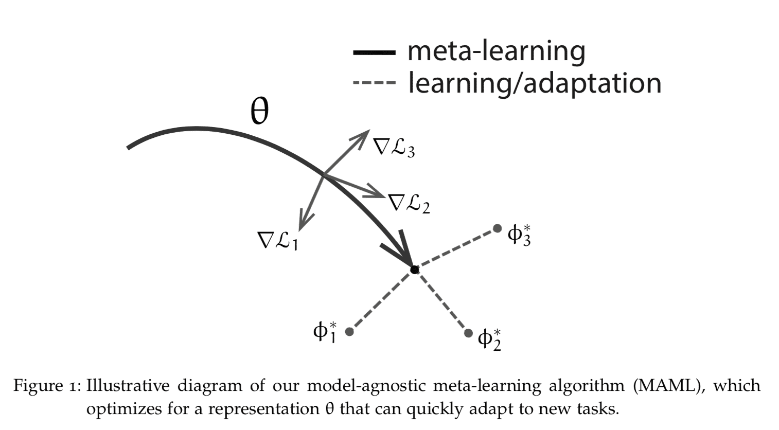 Meta-Learning with Julia & Flux  