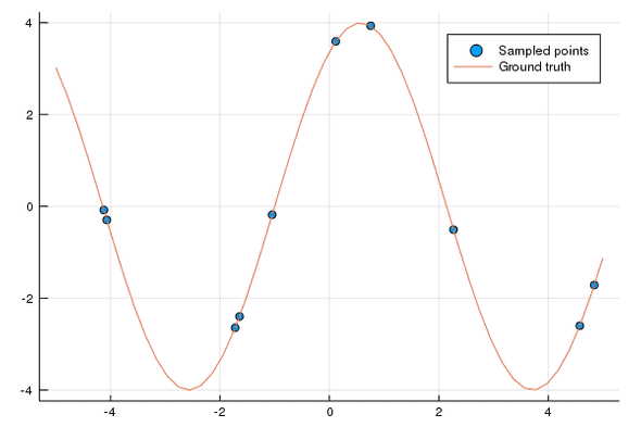Sine wave with samples