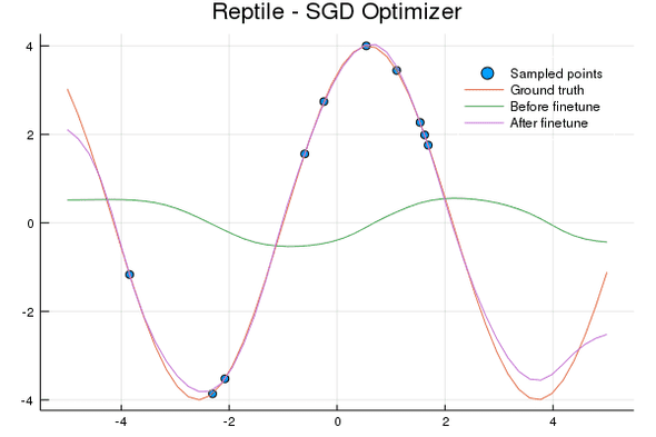 Reptile learned model finetuned on sine wave